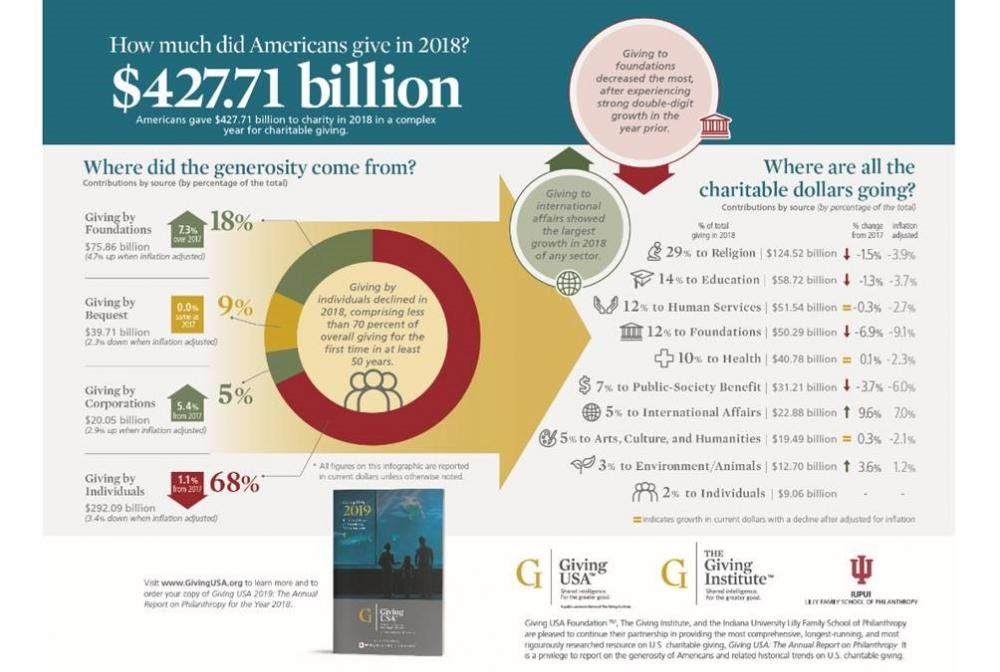 Giving USA 2019 Report Infographic